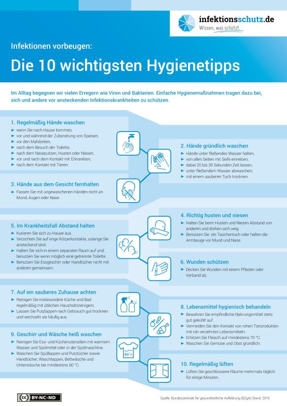 10 Hygienetipps (Quelle: Bundeszentrale für gesundheitliche Aufklärung, www.infektionsschutz.de)