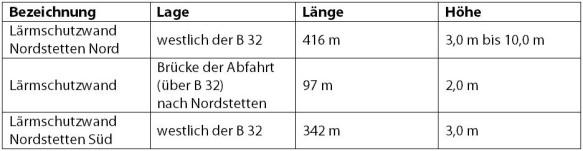 Neckartalbrücke Lärmschutz